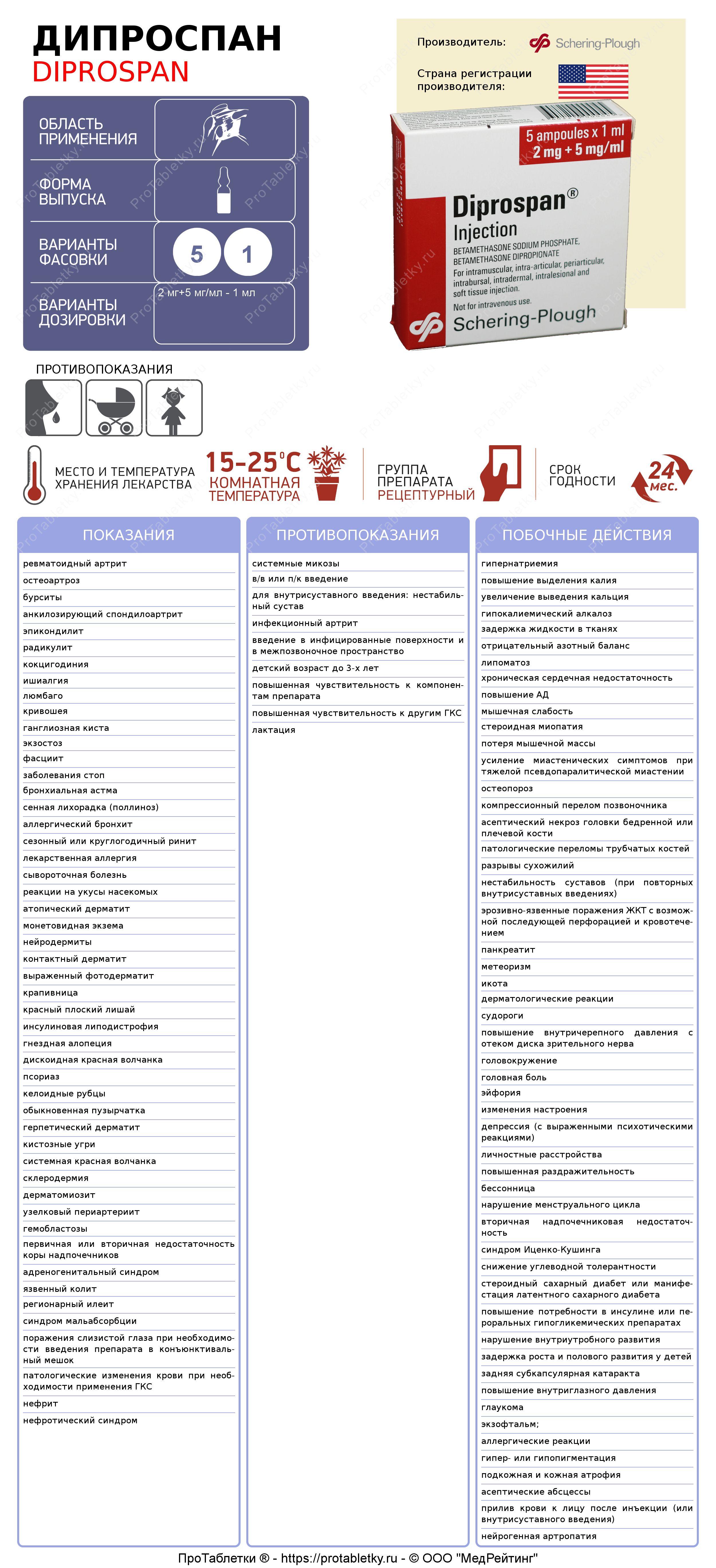 Применение Дипроспана при псориазе - за и против