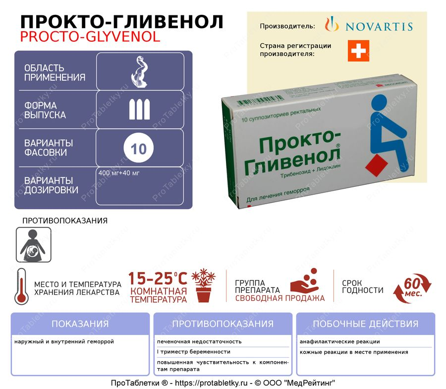 Свечи Проктогливенол инструкция по применению отзывы и противопоказания